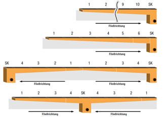 Beliebt Wiebusch Polymerbeton-Technik   Entwässerungsrinne Profi FN97